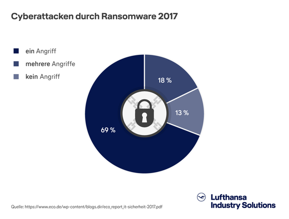 "Diagramm zum Thema ""IT-Security"" - Cyberattacken durch Ransomware"
